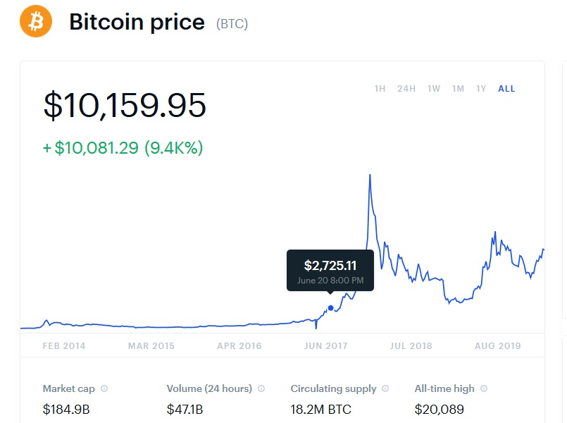 how to see if you own bitcoin